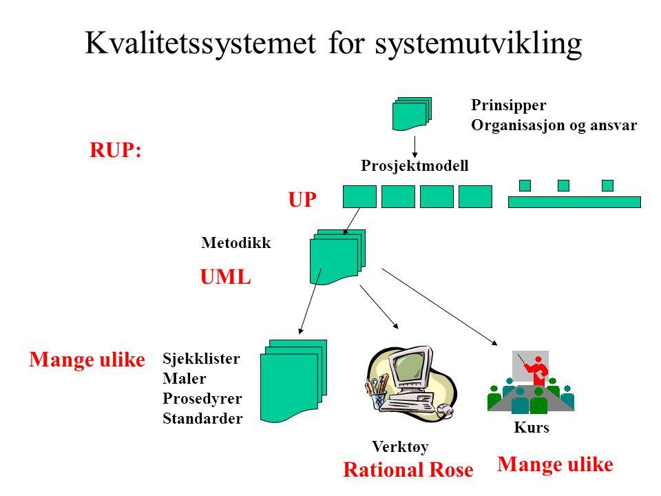 Kvalitetssystemet for systemutvikling UP UML Rational Rose Mange ulike RUP: Metodikk Sjekklister Maler Prosedyrer Standarder Prosjektmodell Prinsipper