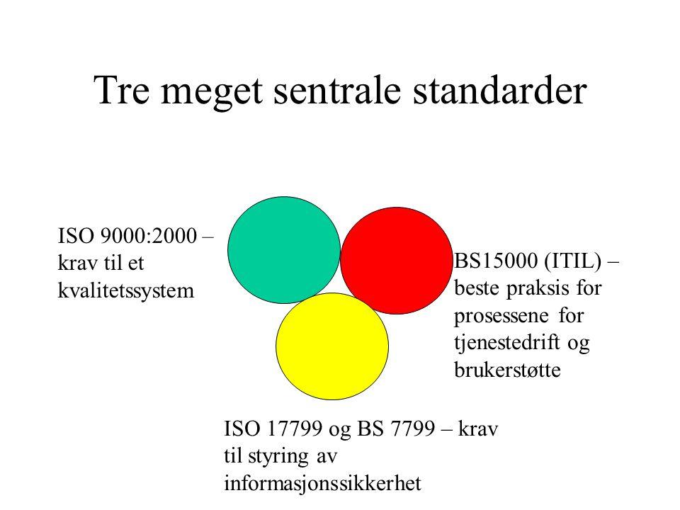 Tre meget sentrale standarder ISO 9000:2000 – krav til et kvalitetssystem BS15000 (ITIL) – beste praksis for prosessene for tjenestedrift og brukerstø