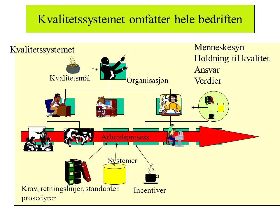 Kvalitetssystemet omfatter hele bedriften Systemer Krav, retningslinjer, standarder prosedyrer Kvalitetssystemet Menneskesyn Holdning til kvalitet Ans