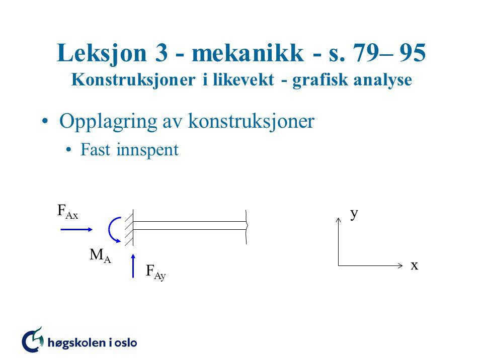 Leksjon 3 - mekanikk - s. 79– 95 Konstruksjoner i likevekt - grafisk analyse •Opplagring av konstruksjoner •Fast innspent F Ay F Ax x y MAMA