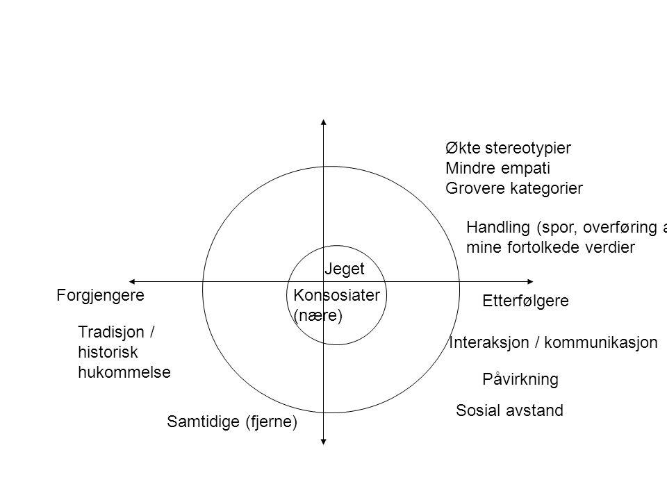 Forgjengere Etterfølgere Konsosiater (nære) Samtidige (fjerne) Jeget Økte stereotypier Mindre empati Grovere kategorier Tradisjon / historisk hukommel