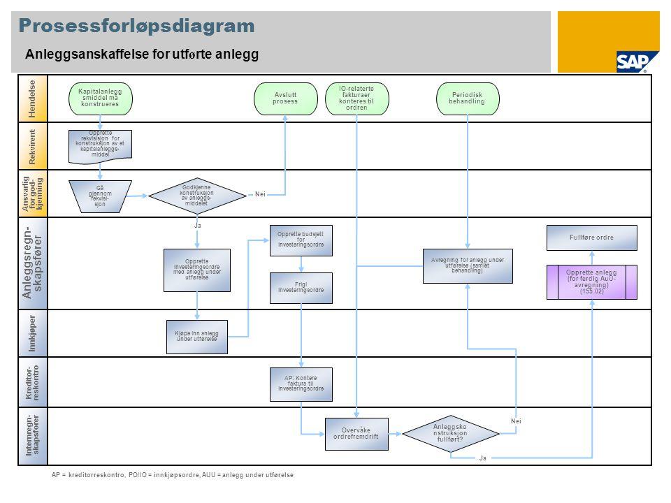Internregn- skapsfører Prosessforløpsdiagram Anleggsanskaffelse for utf ø rte anlegg Innkjøper Hendelse Rekvirent Kapitalanlegg smiddel må konstrueres