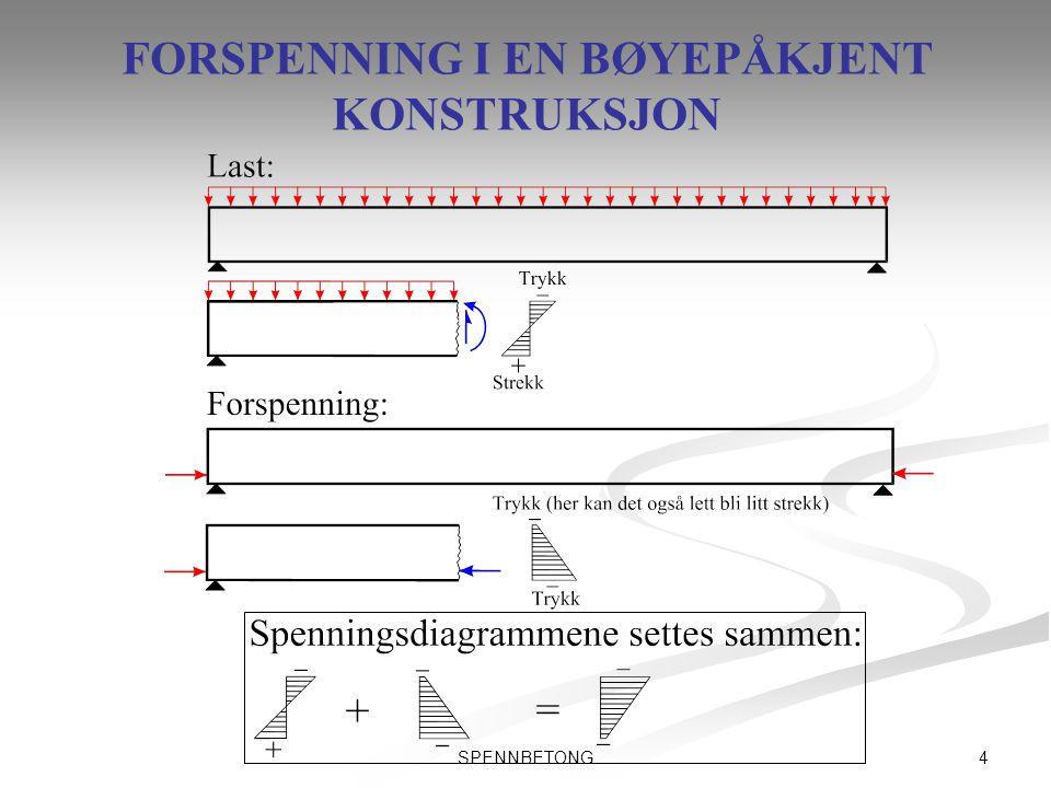 5SPENNBETONG FORSPENNINGSMETODER   Forspenning foregår generelt på to hovedmåter.