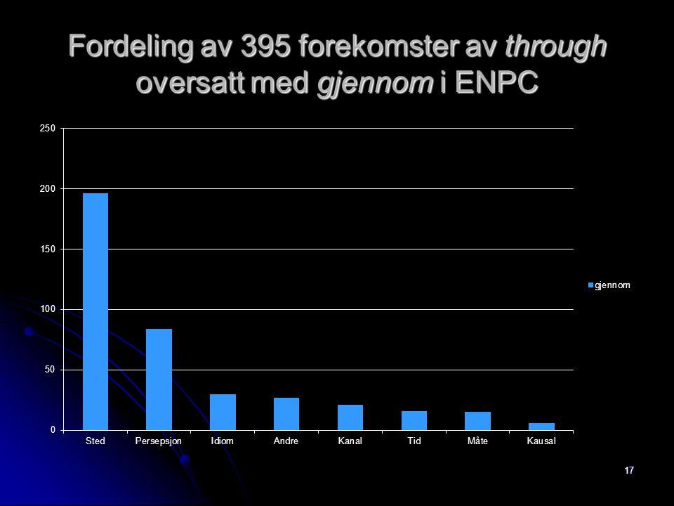 Fordeling av 395 forekomster av through oversatt med gjennom i ENPC 17