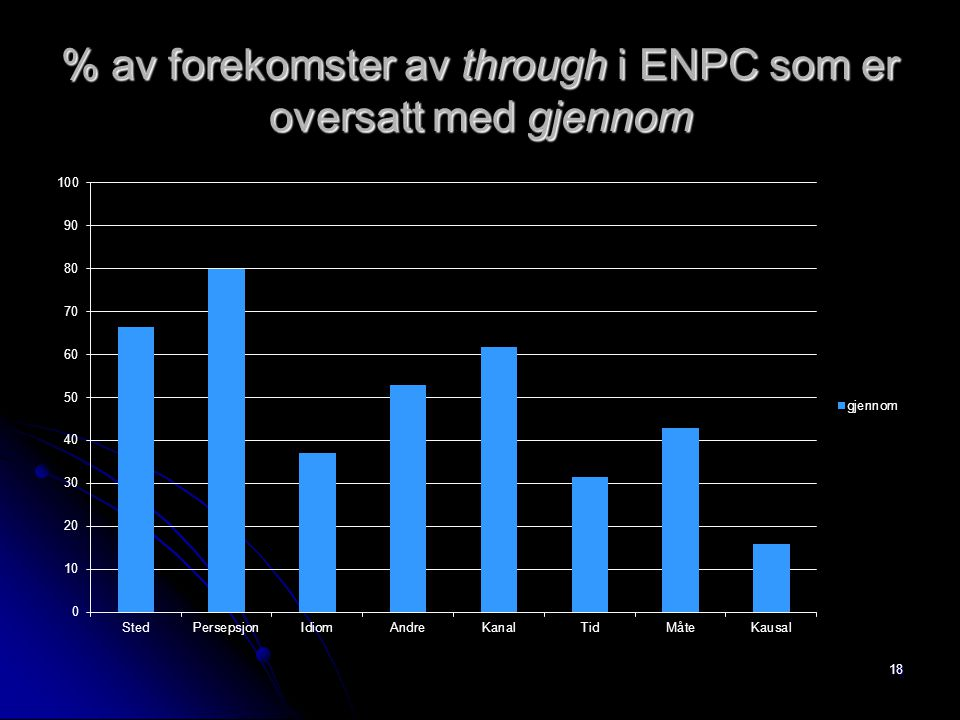 % av forekomster av through i ENPC som er oversatt med gjennom 18