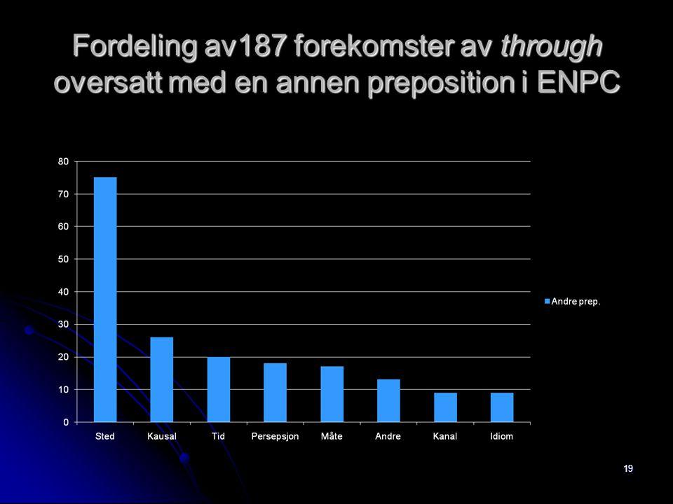 Fordeling av187 forekomster av through oversatt med en annen preposition i ENPC 19
