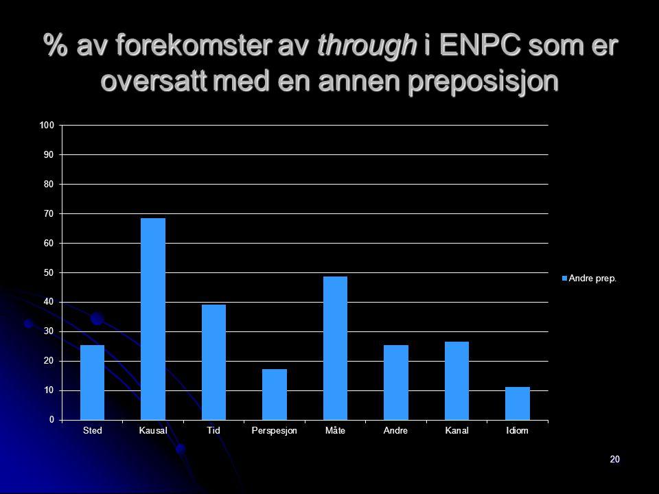 % av forekomster av through i ENPC som er oversatt med en annen preposisjon 20