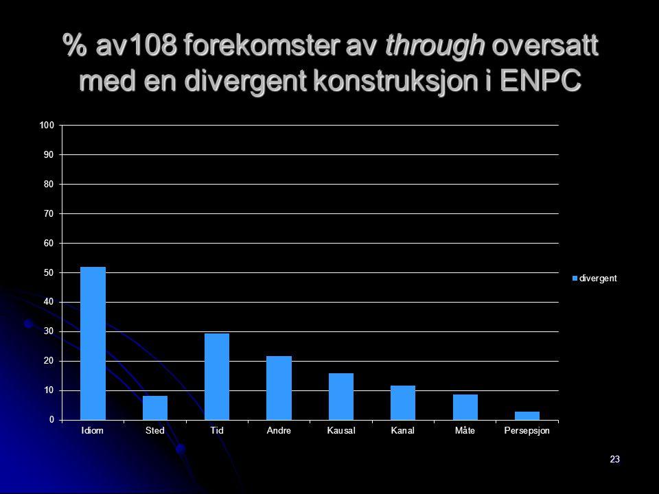 % av108 forekomster av through oversatt med en divergent konstruksjon i ENPC 23