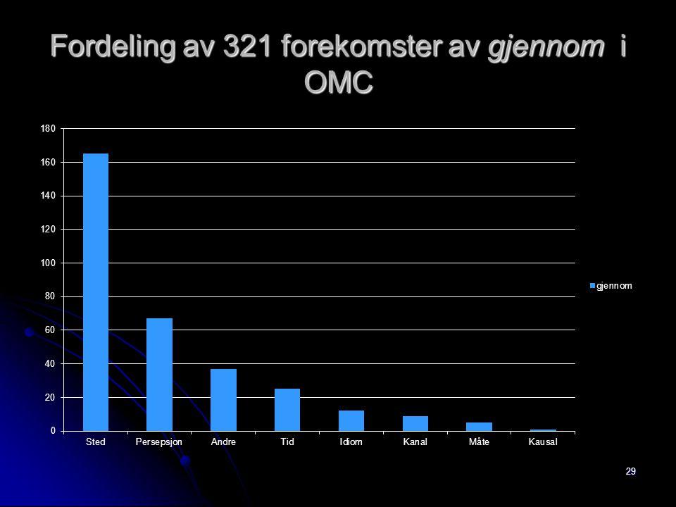 Fordeling av 321 forekomster av gjennom i OMC 29