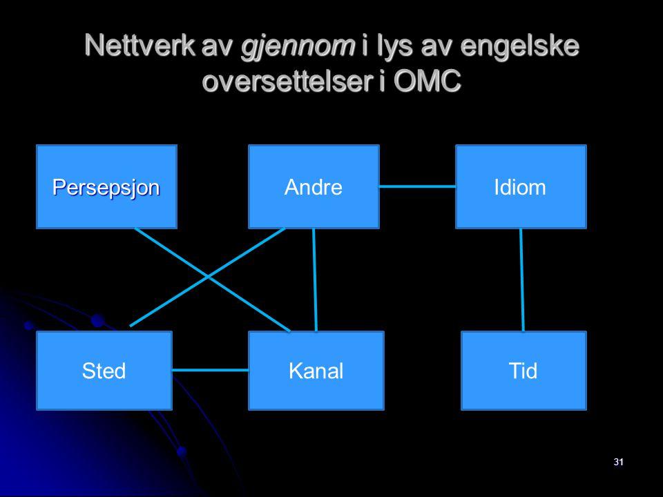 Nettverk av gjennom i lys av engelske oversettelser i OMC 31 PersepsjonAndreIdiom StedKanalTid
