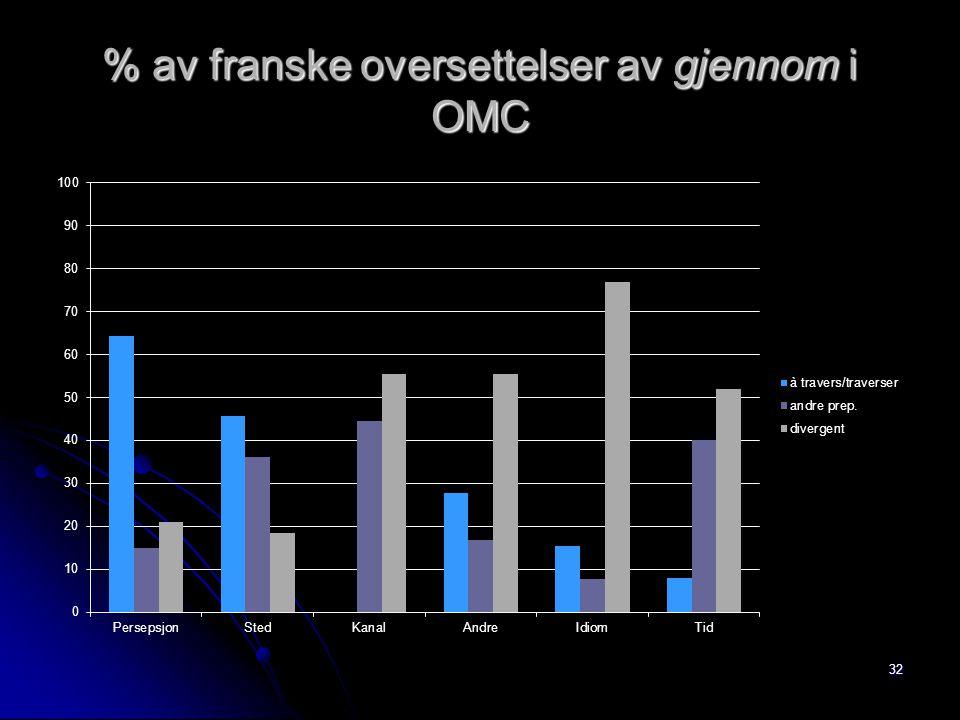 % av franske oversettelser av gjennom i OMC 32