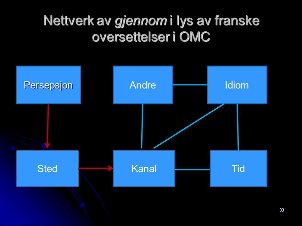 Nettverk av gjennom i lys av franske oversettelser i OMC 33 PersepsjonAndreIdiom StedKanalTid