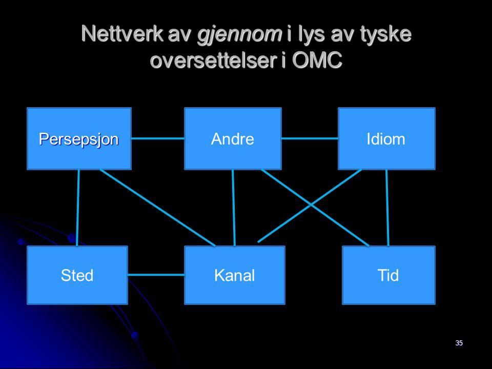 Nettverk av gjennom i lys av tyske oversettelser i OMC 35 PersepsjonAndreIdiom StedKanalTid