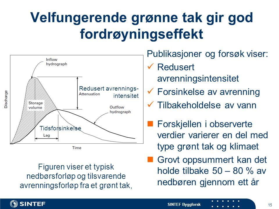 SINTEF Byggforsk Velfungerende grønne tak gir god fordrøyningseffekt Publikasjoner og forsøk viser:  Redusert avrenningsintensitet  Forsinkelse av a