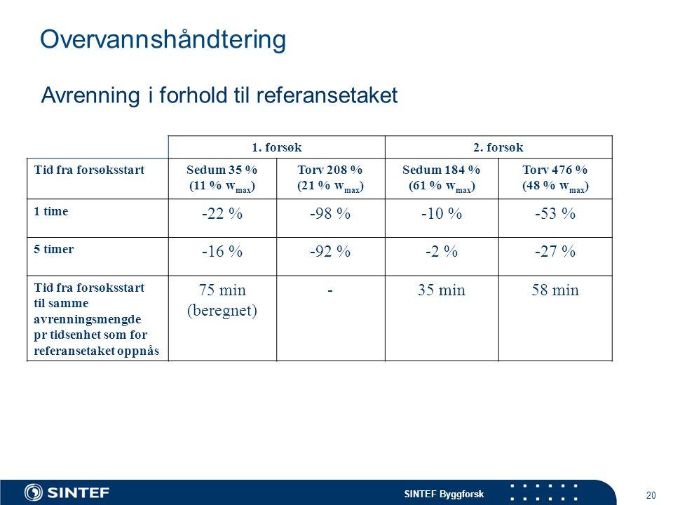SINTEF Byggforsk 20 Overvannshåndtering 1. forsøk2. forsøk Tid fra forsøksstartSedum 35 % (11 % w max ) Torv 208 % (21 % w max ) Sedum 184 % (61 % w m