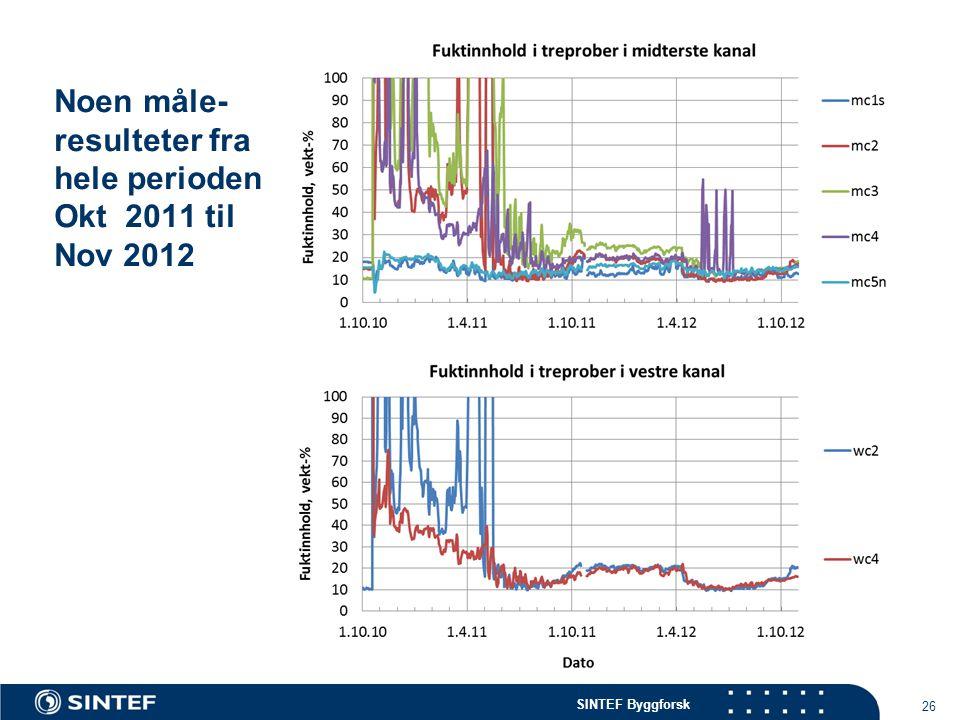 SINTEF Byggforsk Noen måle- resulteter fra hele perioden Okt 2011 til Nov 2012 26