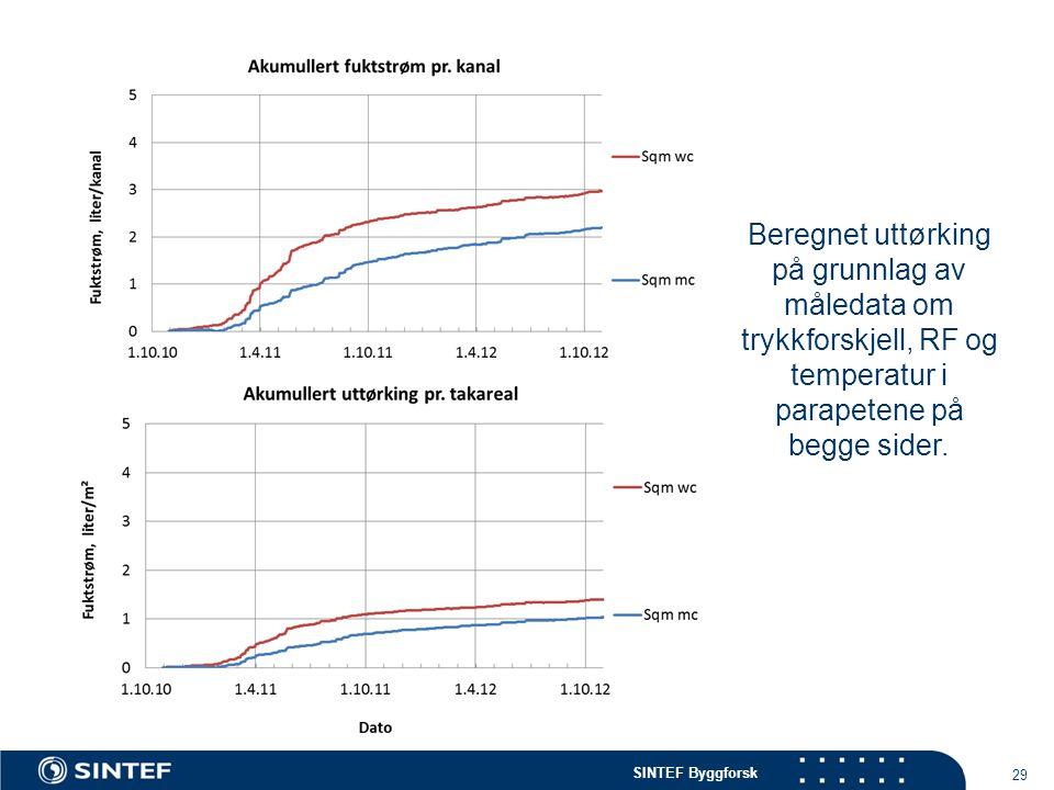 SINTEF Byggforsk 29 Beregnet uttørking på grunnlag av måledata om trykkforskjell, RF og temperatur i parapetene på begge sider.
