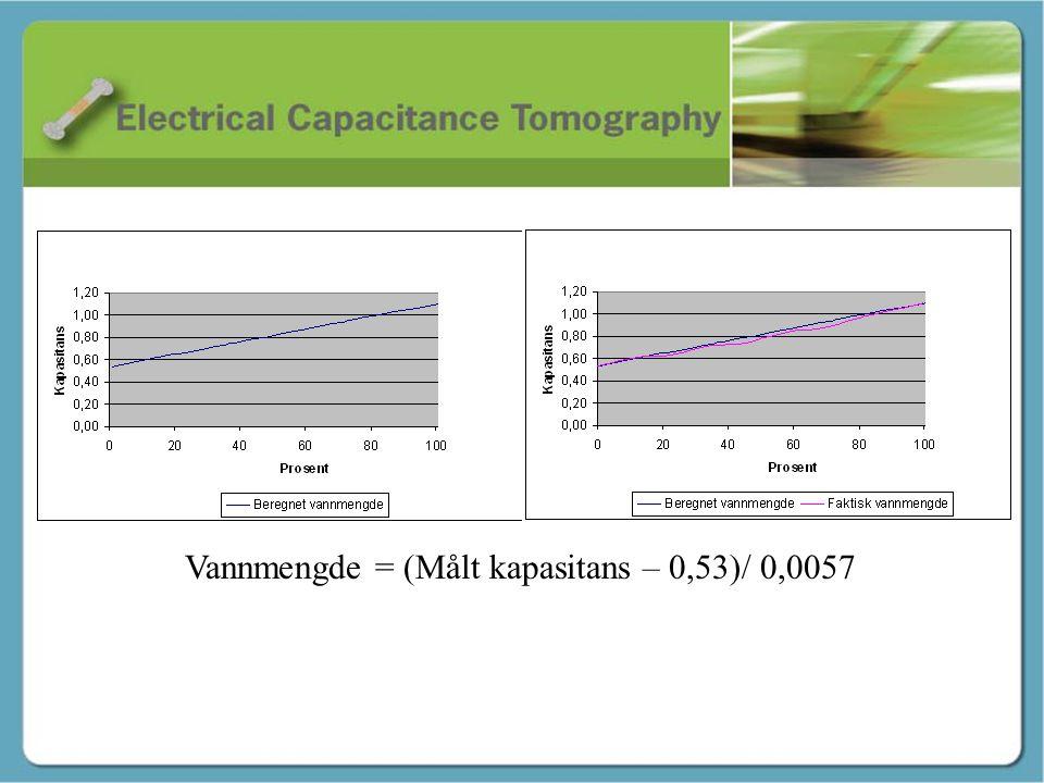 Vannmengde = (Målt kapasitans – 0,53)/ 0,0057