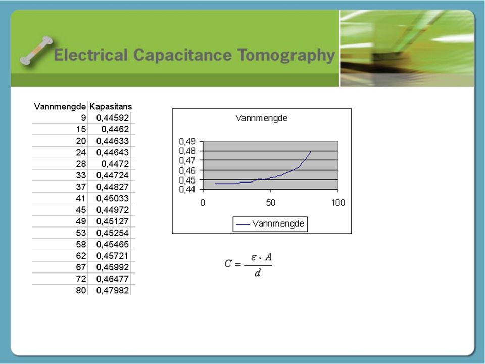 Kapasitans - Martin Elektrotekniske begrep og formler.