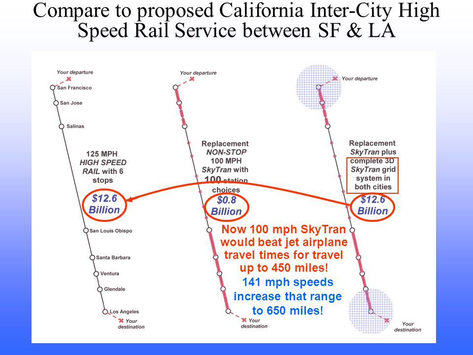 100 mph SkyTran would:  save billions  eliminate the need for scheduled departures  provide identical travel times  provide many more station opportunities With stops, the average speed for the 125 mph train will be 100 mph Compare to proposed California Inter-City High Speed Rail Service between SF & LA Now 100 mph SkyTran would beat jet airplane travel times for travel up to 450 miles.