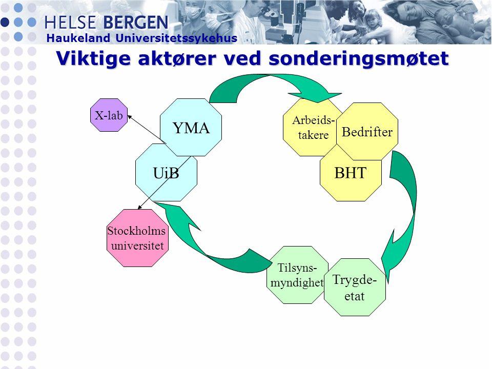 Haukeland Universitetssykehus X-lab Viktige aktører ved sonderingsmøtet Arbeids- takere BHT Bedrifter Tilsyns- myndighet Trygde- etat UiB YMA Stockholms universitet
