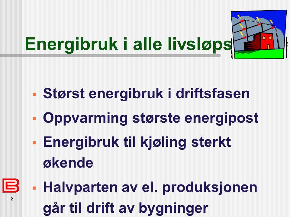 12 Energibruk i alle livsløpstrinn  Størst energibruk i driftsfasen  Oppvarming største energipost  Energibruk til kjøling sterkt økende  Halvparten av el.