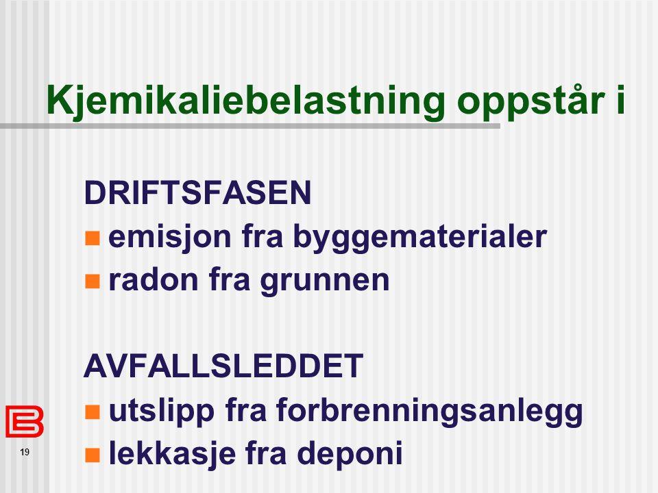 19 Kjemikaliebelastning oppstår i DRIFTSFASEN  emisjon fra byggematerialer  radon fra grunnen AVFALLSLEDDET  utslipp fra forbrenningsanlegg  lekkasje fra deponi