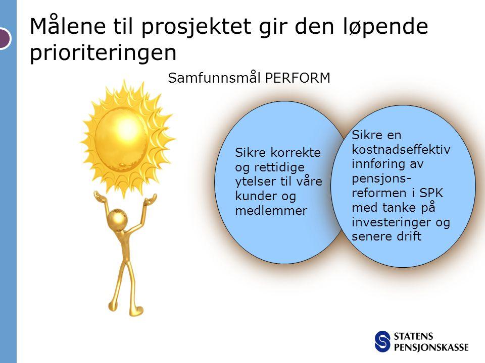 Målene til prosjektet gir den løpende prioriteringen Samfunnsmål PERFORM Sikre korrekte og rettidige ytelser til våre kunder og medlemmer Sikre en kostnadseffektiv innføring av pensjons- reformen i SPK med tanke på investeringer og senere drift