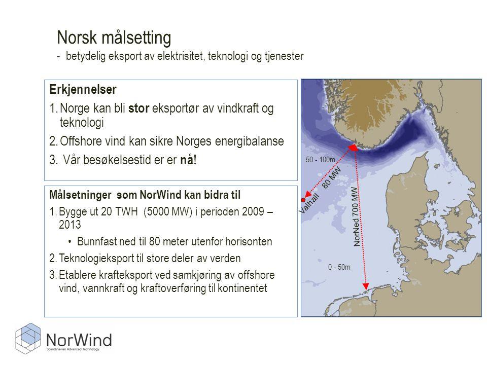 Norsk målsetting - betydelig eksport av elektrisitet, teknologi og tjenester Målsetninger som NorWind kan bidra til 1.Bygge ut 20 TWH (5000 MW) i perioden 2009 – 2013 •Bunnfast ned til 80 meter utenfor horisonten 2.Teknologieksport til store deler av verden 3.Etablere krafteksport ved samkjøring av offshore vind, vannkraft og kraftoverføring til kontinentet Erkjennelser 1.Norge kan bli stor eksportør av vindkraft og teknologi 2.Offshore vind kan sikre Norges energibalanse 3.
