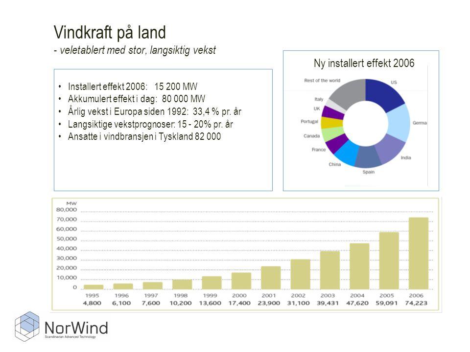 Vindkraft på land - veletablert med stor, langsiktig vekst Kilde:GWEC •Installert effekt 2006: 15 200 MW •Akkumulert effekt i dag: 80 000 MW •Årlig vekst i Europa siden 1992: 33,4 % pr.