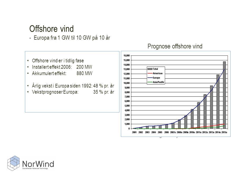 Offshore vind - Europa fra 1 GW til 10 GW på 10 år Kilde: Make Consulting February 2007 •Offshore vind er i tidlig fase •Installert effekt 2006: 200 MW •Akkumulert effekt: 880 MW •Årlig vekst i Europa siden 1992: 48 % pr.