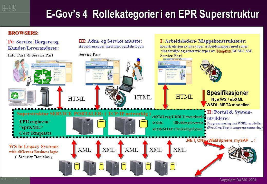 Copyright OASIS, 2004 HTML IV: Service. Borgere og Kunder/Leverandører: Info.