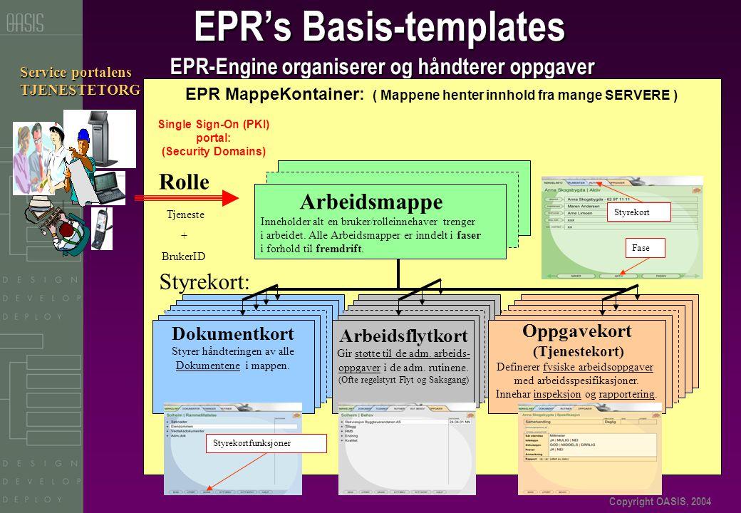 Copyright OASIS, 2004 EPR's Basis-templates EPR-Engine organiserer og håndterer oppgaver Service portalens TJENESTETORG EPR MappeKontainer: ( Mappene