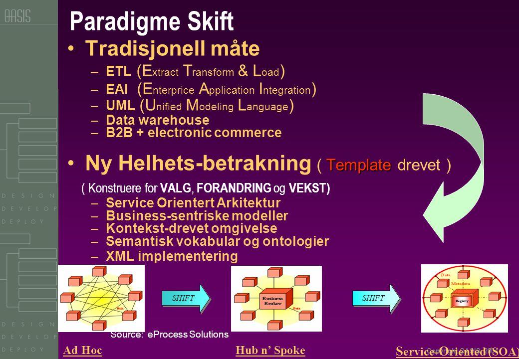 Copyright OASIS, 2004 •Tradisjonell måte –ETL (E xtract T ransform & L oad ) –EAI (E nterprice A pplication I ntegration ) –UML (U nified M odeling L anguage ) –Data warehouse –B2B + electronic commerce Template •Ny Helhets-betrakning ( Template drevet ) ( Konstruere for VALG, FORANDRING og VEKST) –Service Orientert Arkitektur –Business-sentriske modeller –Kontekst-drevet omgivelse –Semantisk vokabular og ontologier –XML implementering Paradigme Skift SHIFT Hub n' Spoke S ervice- O riented (SOA) Ad Hoc Source: eProcess Solutions