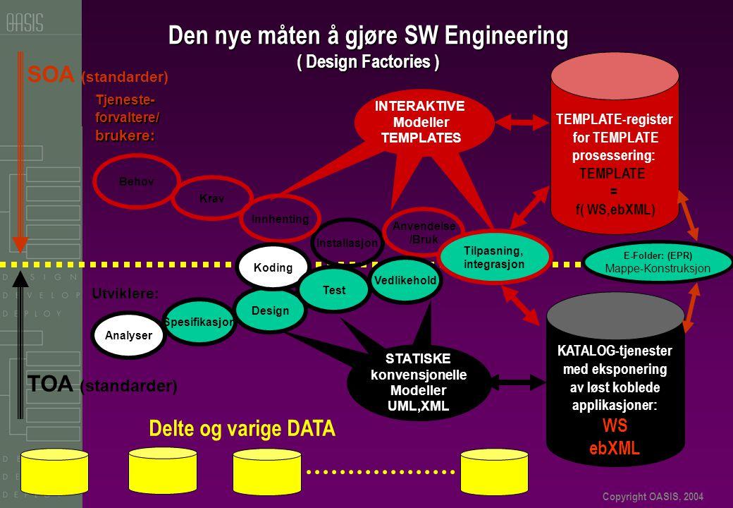Copyright OASIS, 2004 Den nye måten å gjøre SW Engineering ( Design Factories ) Delte og varige DATA STATISKE konvensjonelle Modeller UML,XML KATALOG-tjenester med eksponering av løst koblede applikasjoner: WS ebXML Installasjon Anvendelse /Bruk Behov Krav Innhenting Tjeneste- forvaltere/ brukere: INTERAKTIVE Modeller TEMPLATES Tilpasning, integrasjon TEMPLATE-register for TEMPLATE prosessering: TEMPLATE = f( WS,ebXML) E-Folder: (EPR) Mappe-Konstruksjon TOA (standarder) SOA (standarder) Analyser Design Koding Test Vedlikehold Utviklere: Spesifikasjon