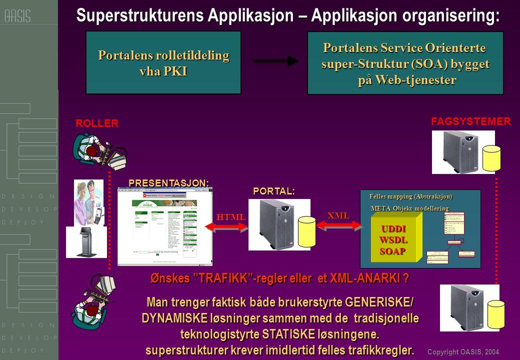 Copyright OASIS, 2004 Superstrukturens Applikasjon – Applikasjon organisering: Portalens rolletildeling vha PKI PRESENTASJON: PRESENTASJON: HTML PORTAL: ROLLER Portalens Service Orienterte super-Struktur (SOA) bygget på Web-tjenester på Web-tjenester UDDIWSDLSOAP Felles mapping (Abstraksjon) Felles mapping (Abstraksjon) META Objekt modellering META Objekt modellering XML FAGSYSTEMER Ønskes TRAFIKK -regler eller et XML-ANARKI .