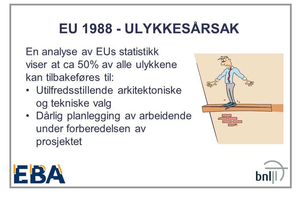 EU 1988 - ULYKKESÅRSAK En analyse av EUs statistikk viser at ca 50% av alle ulykkene kan tilbakeføres til: •Utilfredsstillende arkitektoniske og tekniske valg •Dårlig planlegging av arbeidende under forberedelsen av prosjektet