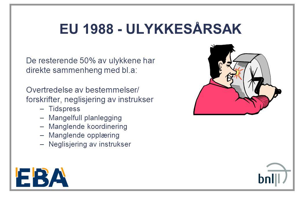 EU 1988 - ULYKKESÅRSAK De resterende 50% av ulykkene har direkte sammenheng med bl.a: Overtredelse av bestemmelser/ forskrifter, neglisjering av instr