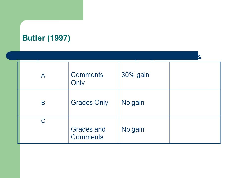 Butler (1997) GroupFeedbackPre-post gainAttitudes A Comments Only 30% gain B Grades OnlyNo gain C Grades and Comments No gain