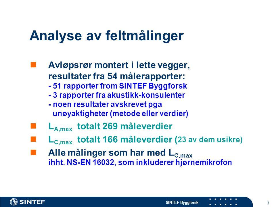 SINTEF Byggforsk 3 Analyse av feltmålinger  Avløpsrør montert i lette vegger, resultater fra 54 målerapporter: - 51 rapporter from SINTEF Byggforsk -