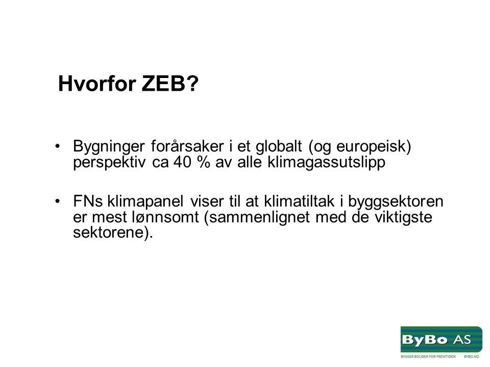 Hvorfor ZEB? •Bygninger forårsaker i et globalt (og europeisk) perspektiv ca 40 % av alle klimagassutslipp •FNs klimapanel viser til at klimatiltak i