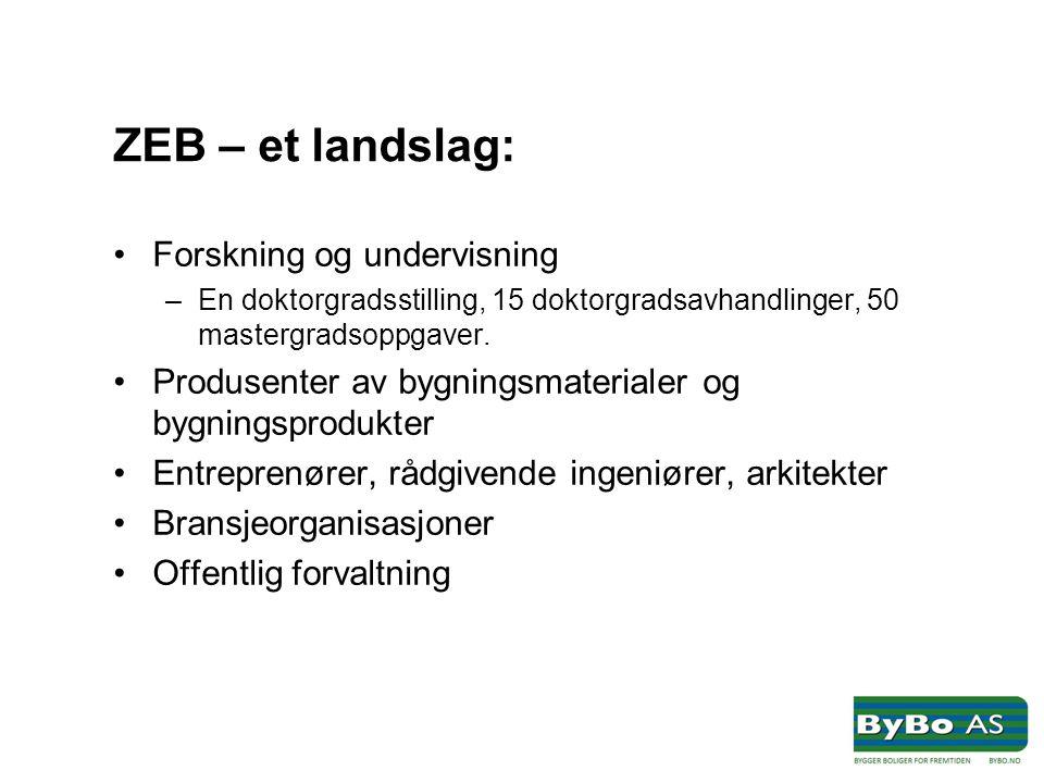 ZEB – et landslag: •Forskning og undervisning –En doktorgradsstilling, 15 doktorgradsavhandlinger, 50 mastergradsoppgaver. •Produsenter av bygningsmat