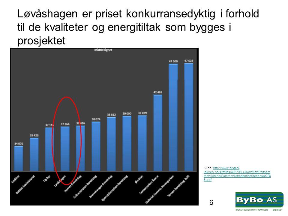 6 Løvåshagen er priset konkurransedyktig i forhold til de kvaliteter og energitiltak som bygges i prosjektet Kilde: http://www.erstad- lekven.no/sitef