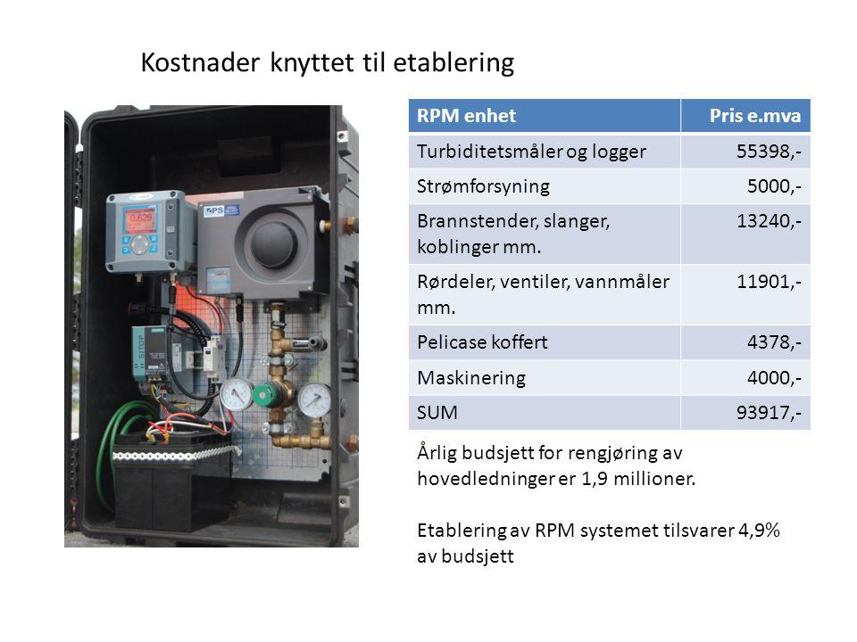 Kostnader knyttet til etablering RPM enhetPris e.mva Turbiditetsmåler og logger55398,- Strømforsyning5000,- Brannstender, slanger, koblinger mm. 13240