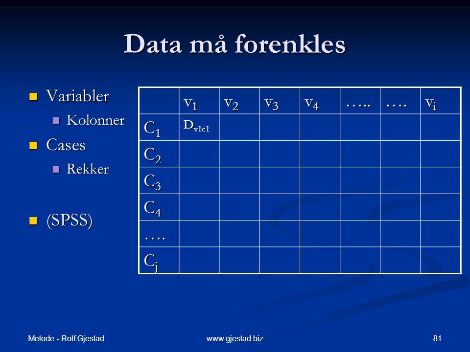 Metode - Rolf Gjestad 81www.gjestad.biz Data må forenkles  Variabler  Kolonner  Cases  Rekker  (SPSS) v1v1v1v1 v2v2v2v2 v3v3v3v3 v4v4v4v4…..….