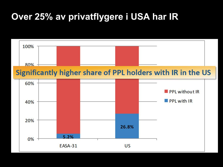 Over 25% av privatflygere i USA har IR