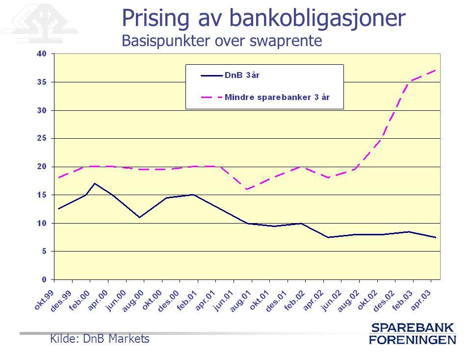 Prising av bankobligasjoner Basispunkter over swaprente Kilde: DnB Markets
