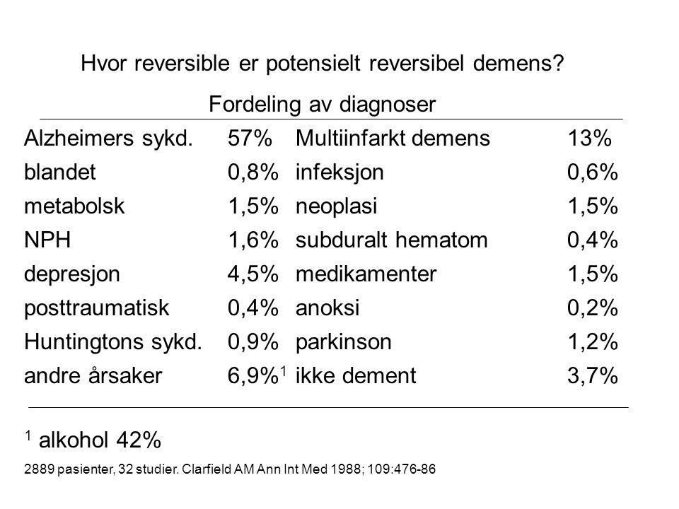 Hvor reversible er potensielt reversibel demens? Fordeling av diagnoser Alzheimers sykd.57%Multiinfarkt demens13% blandet0,8%infeksjon0,6% metabolsk1,