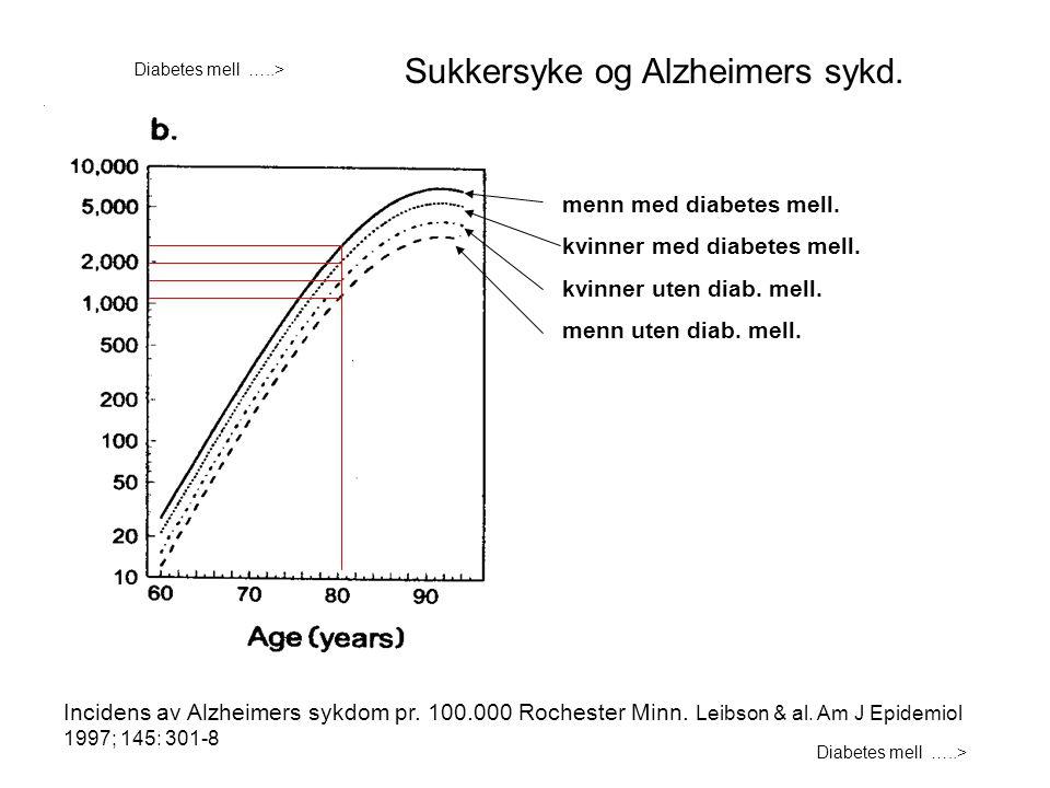 Diabetes mell …..> Incidens av Alzheimers sykdom pr. 100.000 Rochester Minn. Leibson & al. Am J Epidemiol 1997; 145: 301-8 menn med diabetes mell. kvi