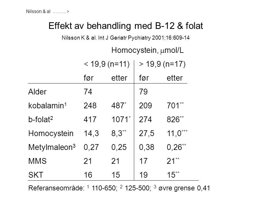 Effekt av behandling med B-12 & folat Nilsson K & al. Int J Geriatr Pychiatry 2001;16:609-14 Homocystein,  mol/L 19,9 (n=17) føretterføretter Alder74